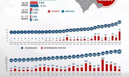 Nuevos casos positivos de coronavirus en La Libertad van disminuyendo