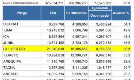 Región La Libertad en quinto puesto de ejecución presupuestal por COVID-19