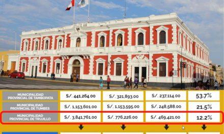 Trujillo es la segunda provincia con mayor presupuesto y con menor ejecución frente al covid-19
